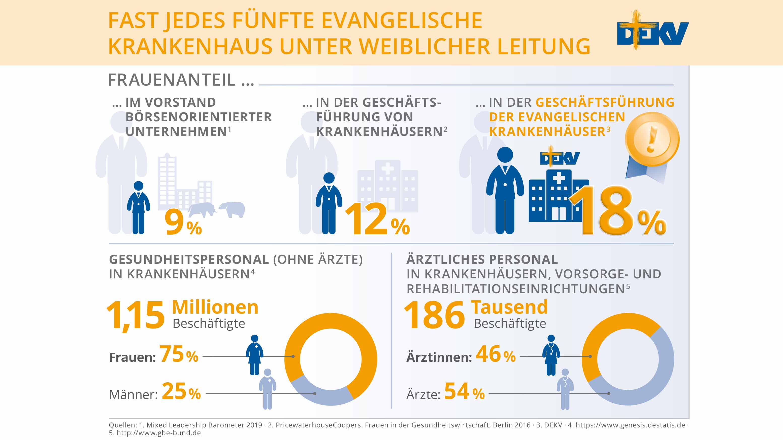 Fast jedes 5. evangelische Krankenhaus unter weiblicher Leitung